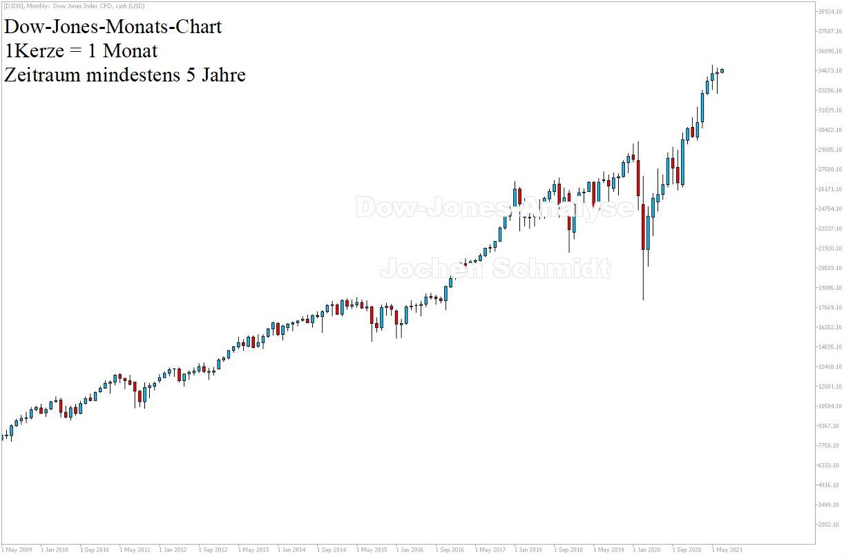 Dow Jones Chartanalyse am 03.07.21 - 5 Jahre - Dow Prognose