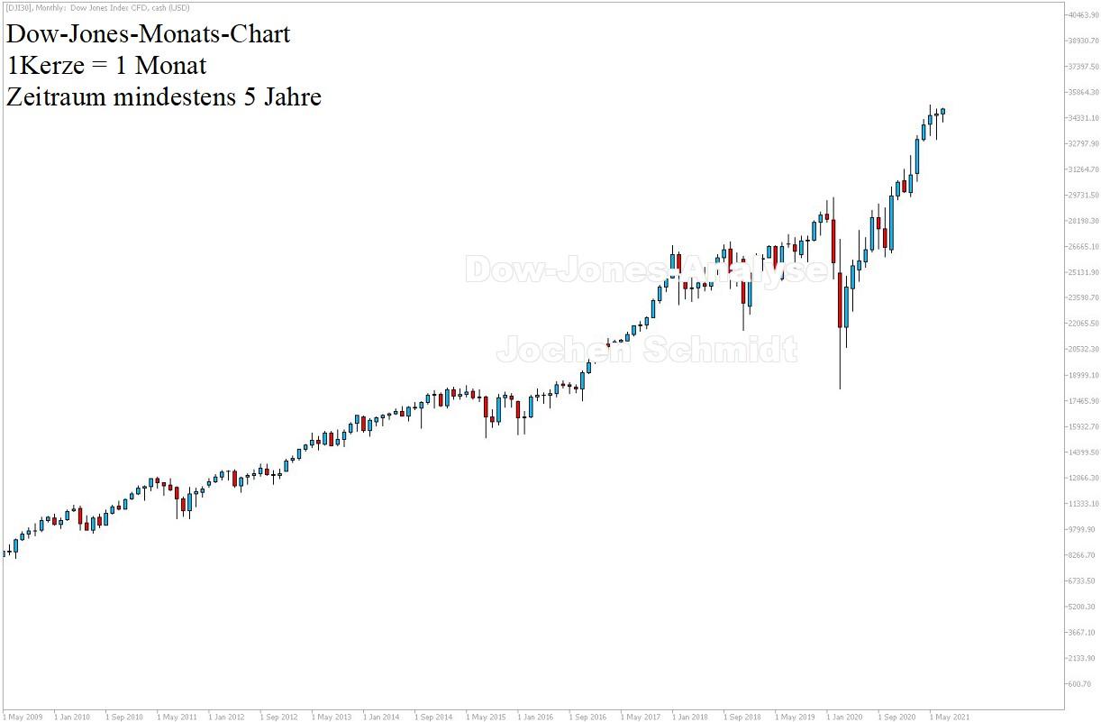 Dow Jones Chart aktuell am 10.07.2021 - 5 Jahre