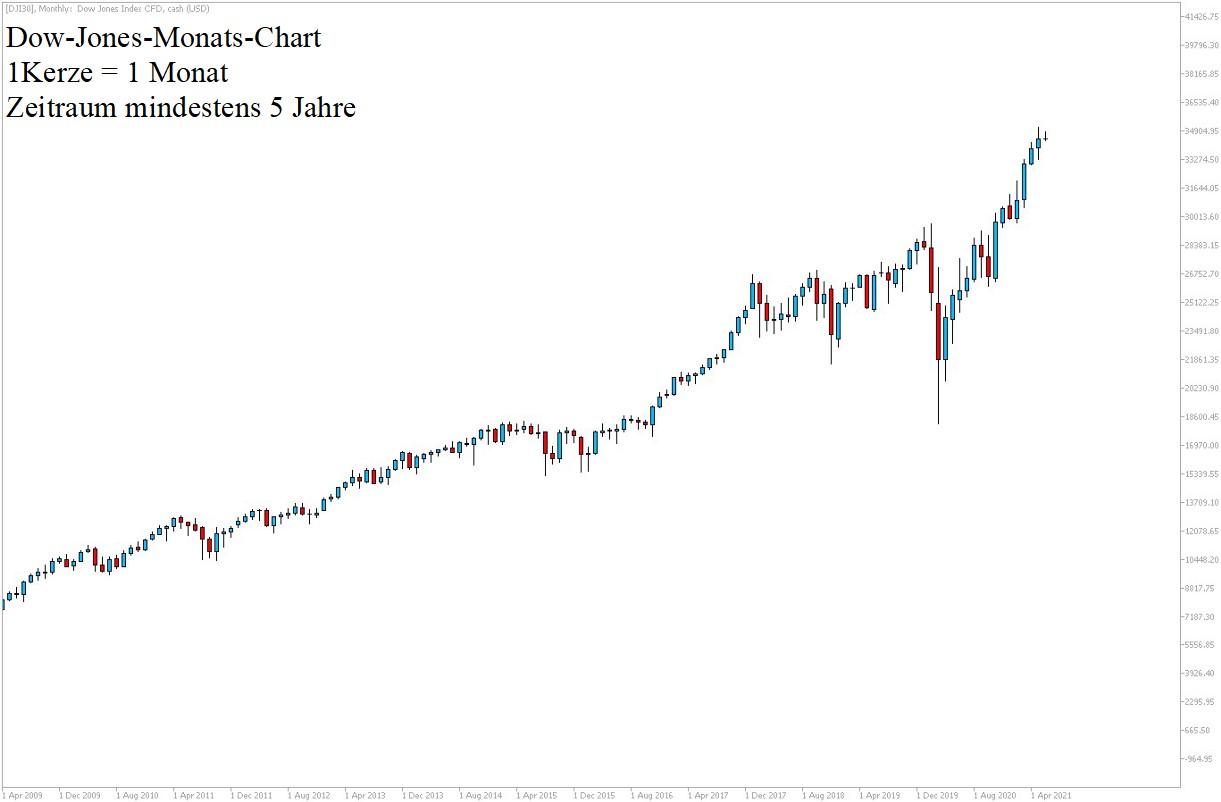 Dow Jones Chartanalyse 5 Jahre am 12.06.2021 - Dow Aktuell