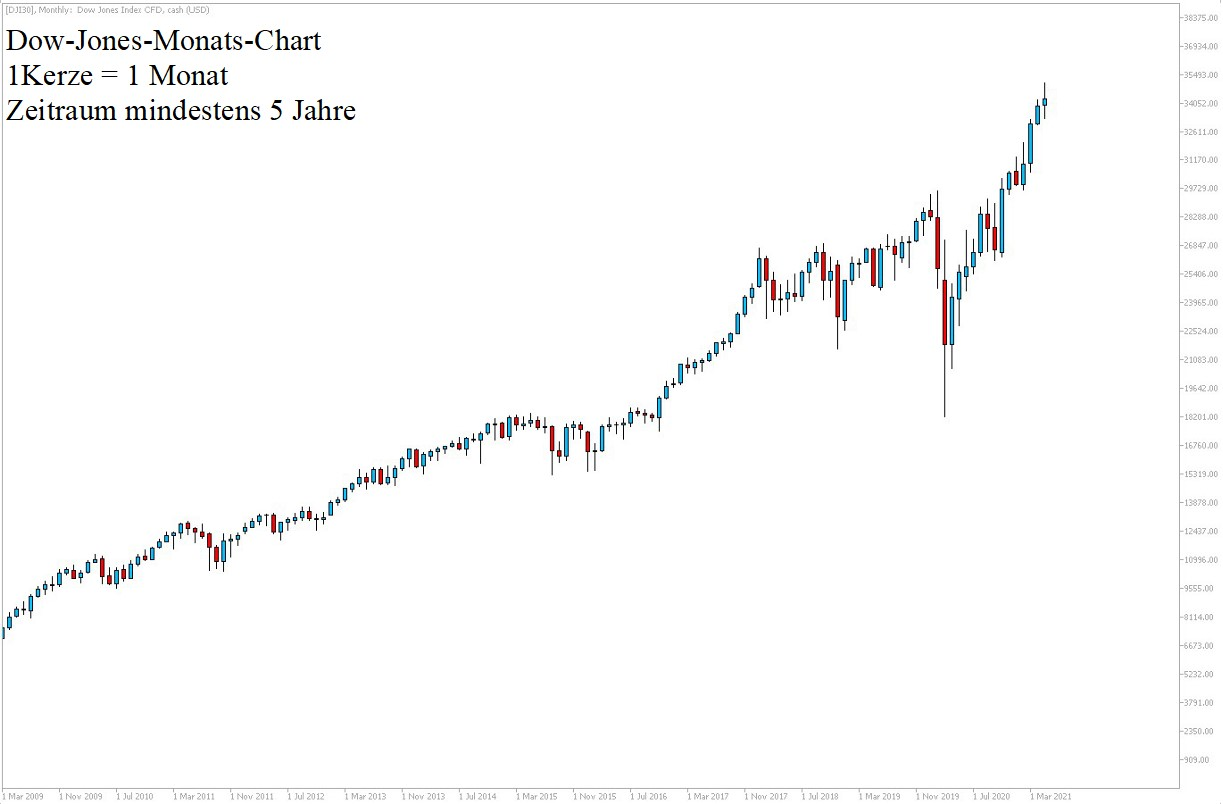 Dow Jones Chartanalyse am 22.05.21 5 Jahre - Dow Aktuell