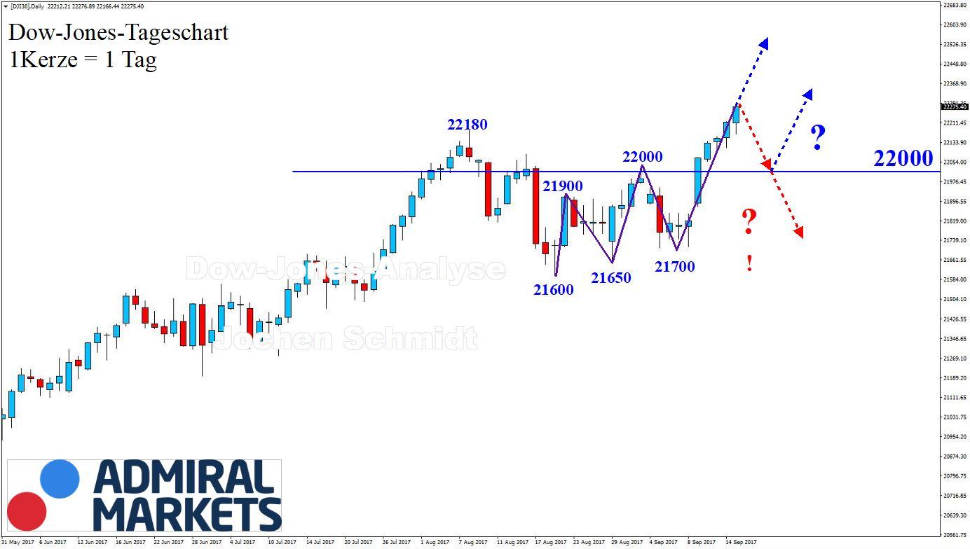 Chartanalyse Dow Jones 16.09.2017 nach der Markttechnik von Daytrader Jochen Schmidt