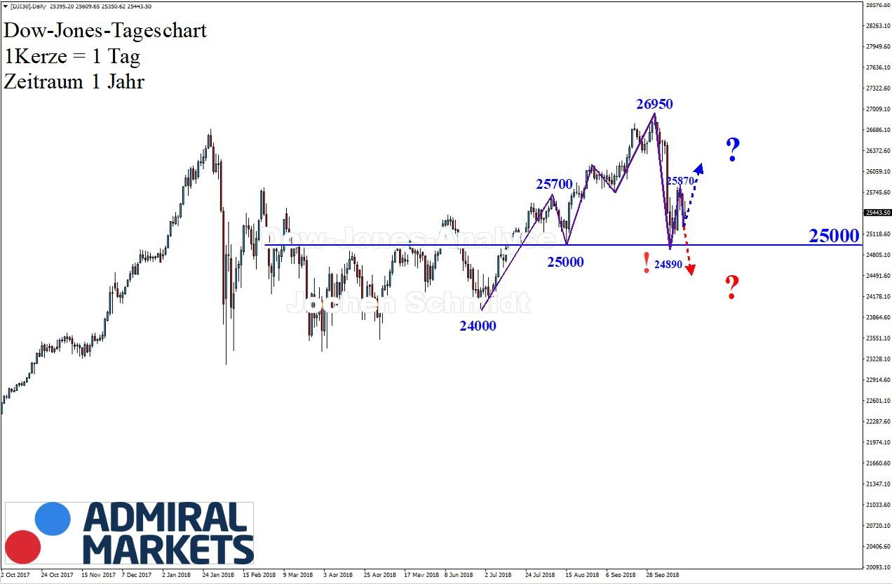 Dow Jones Chartanalyse 20.10.2018