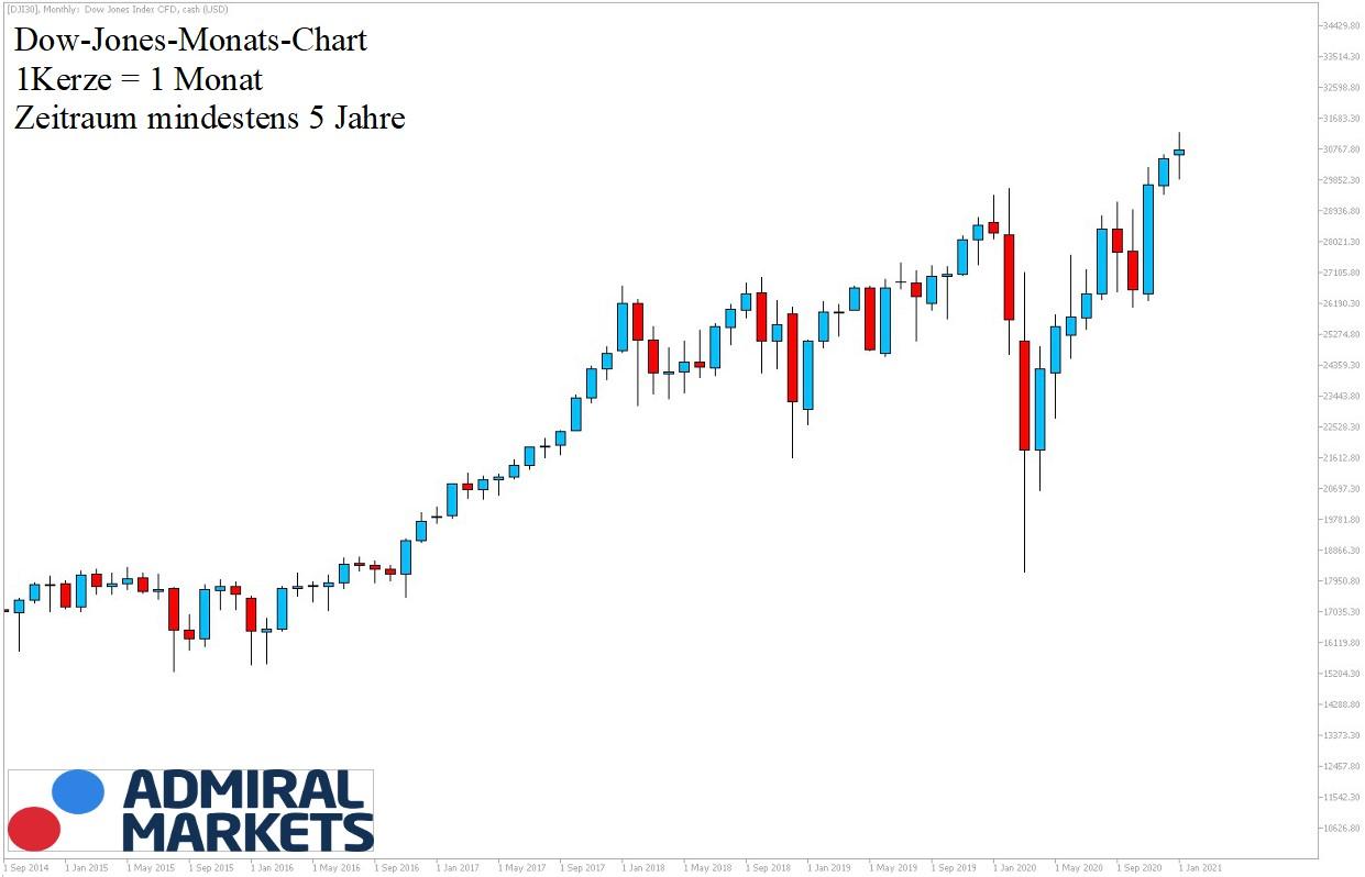Dow Jones Chartanalyse 5 Jahre Historie - 16.01.2021