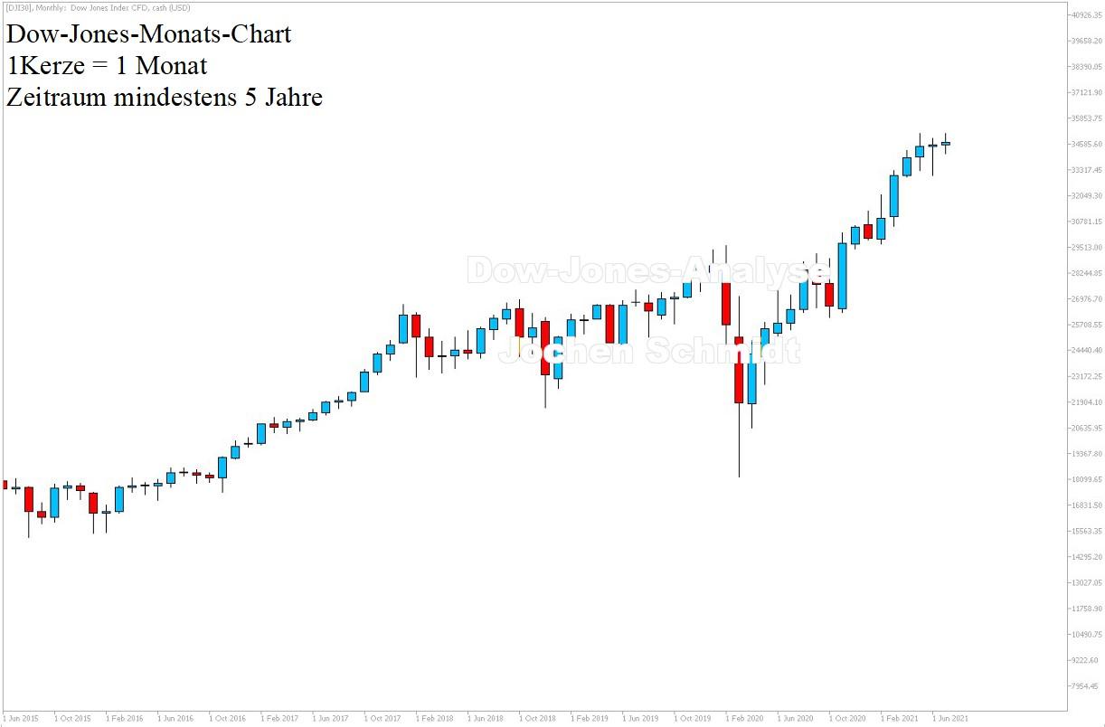 Dow Jones Chartanalyse 5 Jahre Historie am 17.07.21 - Dow Aktuell