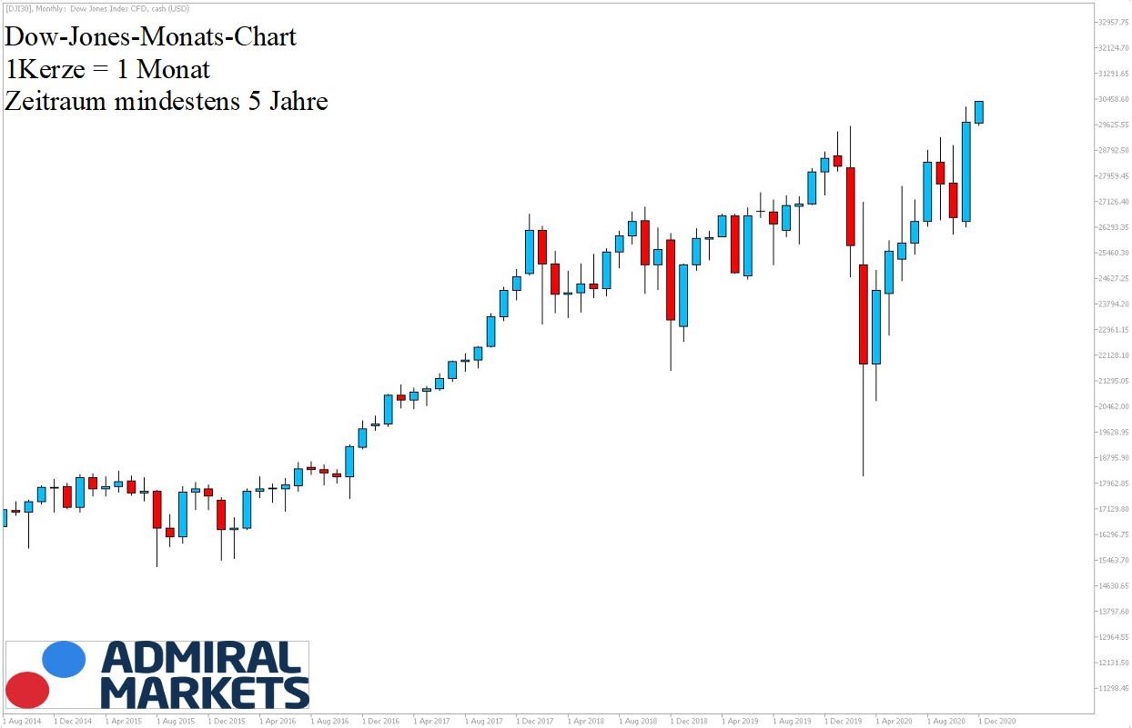 Dow Jones Chartanalyse 5-Jahres-Historie am 19.12.20
