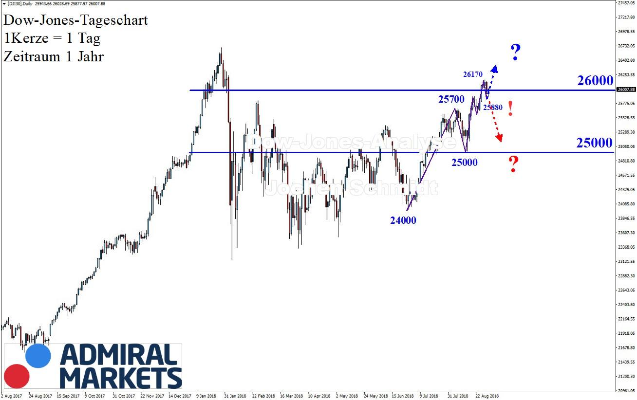 Dow Jones Chartanalyse nach Markttechnik 01.09.2018