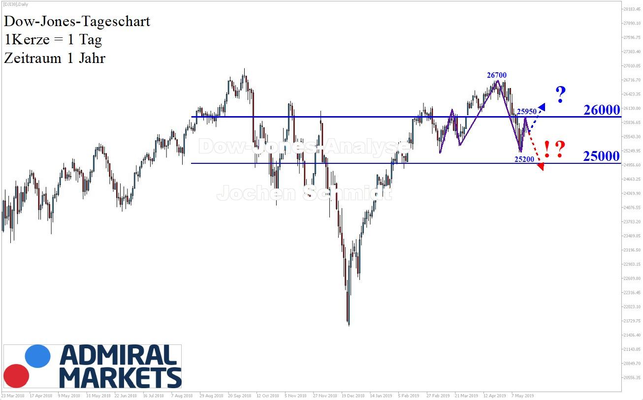 Dow Jones nach Markttechnik: Chartanalyse 16.05.2019