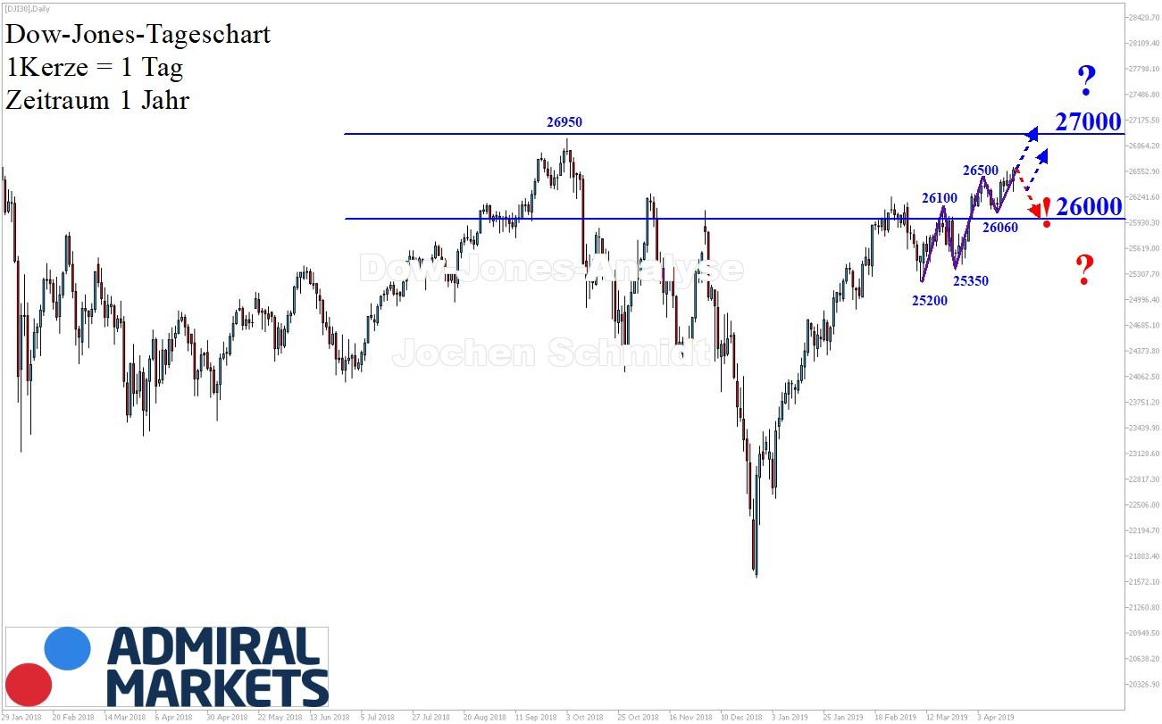 Markttechnische Chartanalyse Dow Jones Aktienindex - 20.04.2019