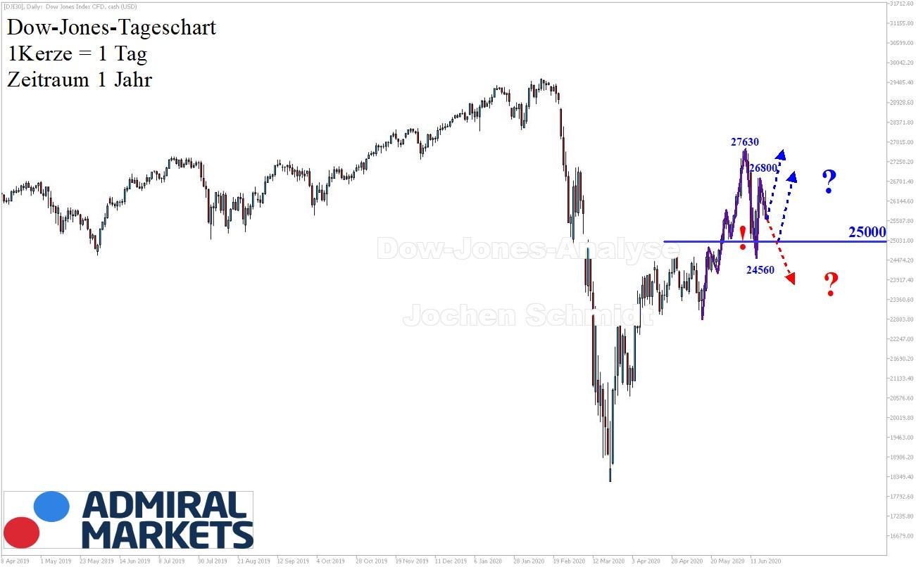 Dow Jones Analyse nach Markttechnik 20.06.2020