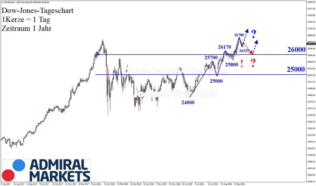 Dow Jones Index Chartanalyse nach Markttechnik 29.09.18