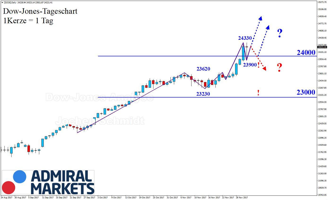Dow Jones Chartanalyse nach Markttechnik am 02.12.017 - DJI30 CFD