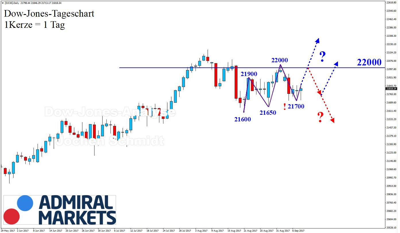 Dow Jones Chartanalyse nach der Markttechnik, DJI30 CFD - 09.09.2017