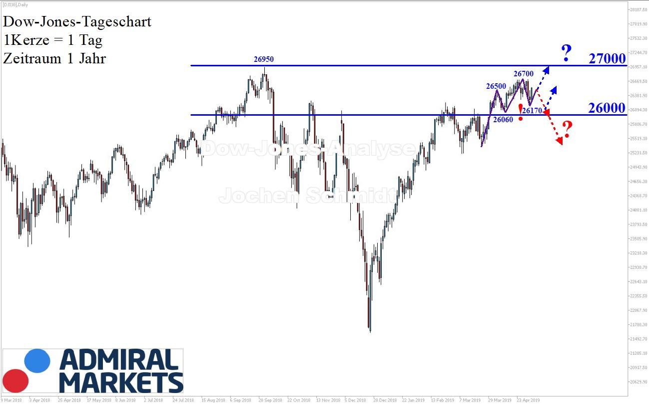Dow Jones nach Markttechnik - Chartanalyse 04.05.2019