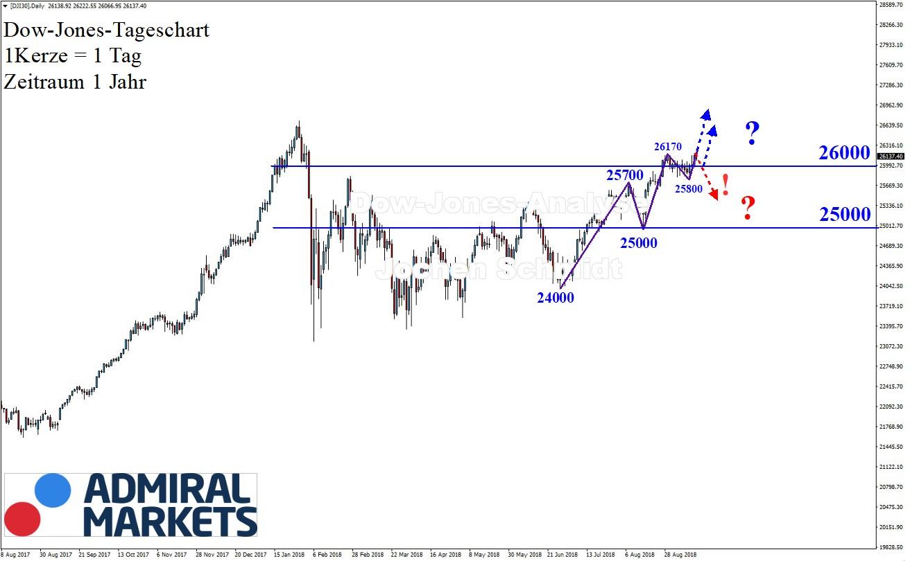 Dow Jones Chartanalyse nach Markttechnik