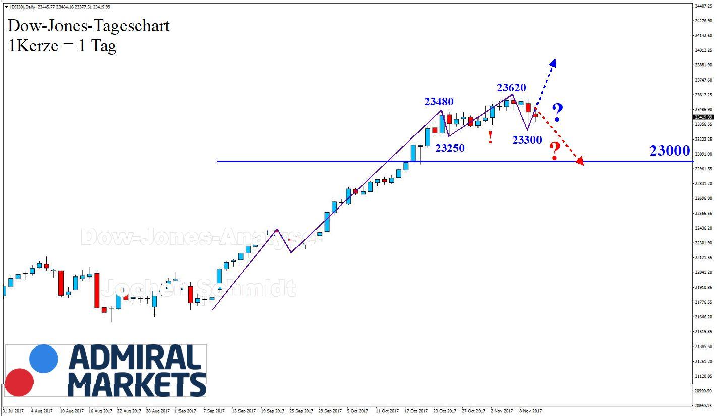 Dow Jones Chartanalyse nach der Markttechnik
