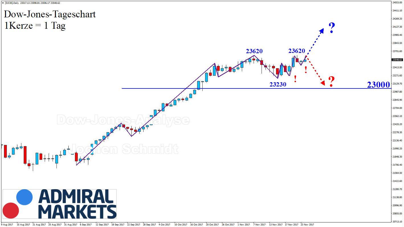Dow Jones Chartanalyse nach der Markttechnik - DJI30 CFD