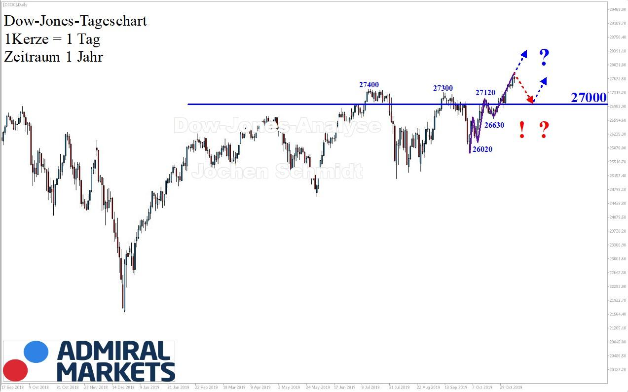 Dow Jones Analyse nach Markttechnik - 09.11.2019 DJI30 CFD
