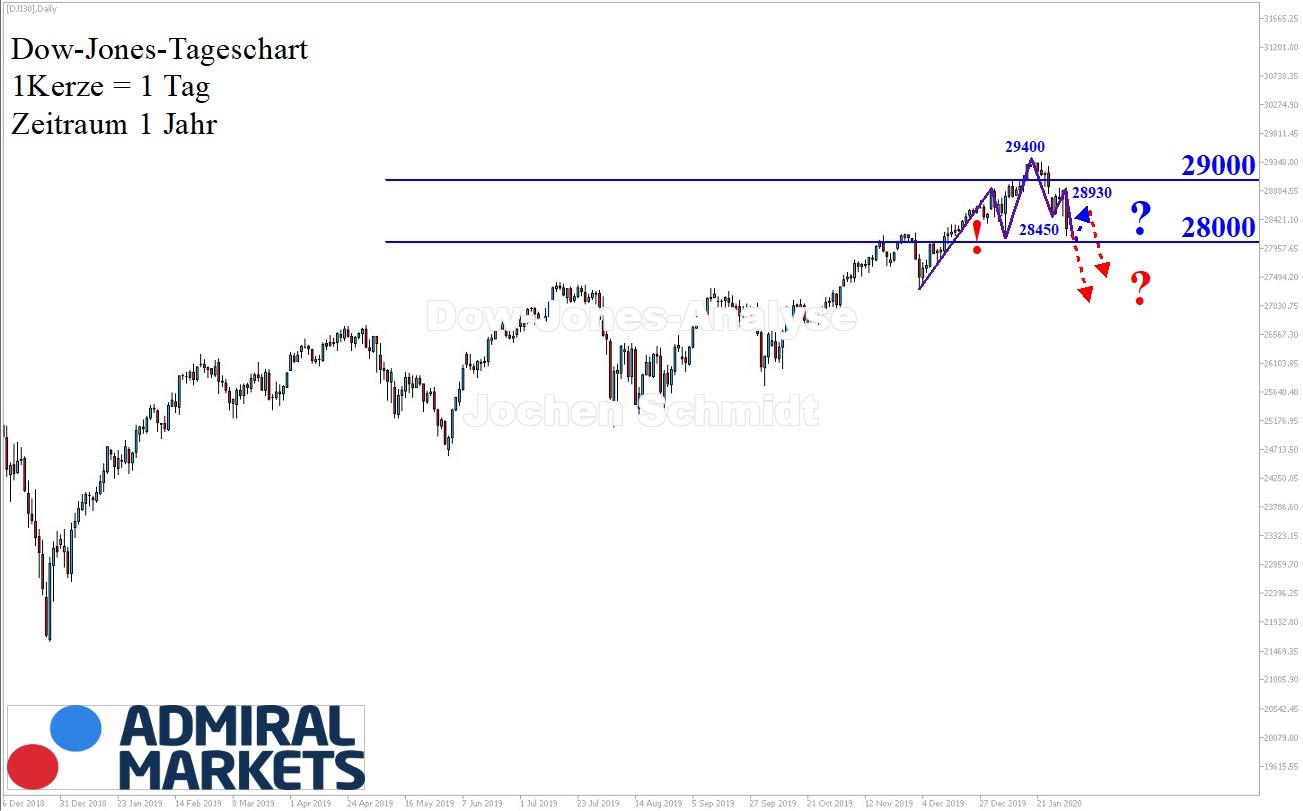 Dow Jones aktuell: Chartanalyse nach Markttechnik 01.02.2020