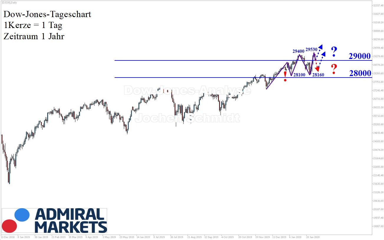 Dow Jones Chartanalyse aktuell 08.02.2020 - DJI30 CFD