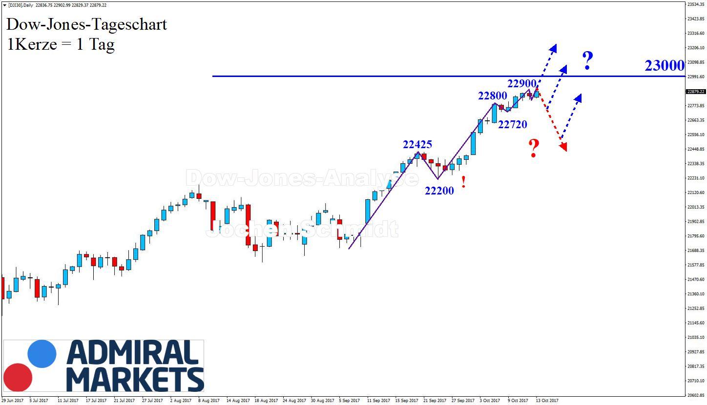 Dow Jones CFD DJI30: Chartanalyse nach Markttechnik - 14.10.2017