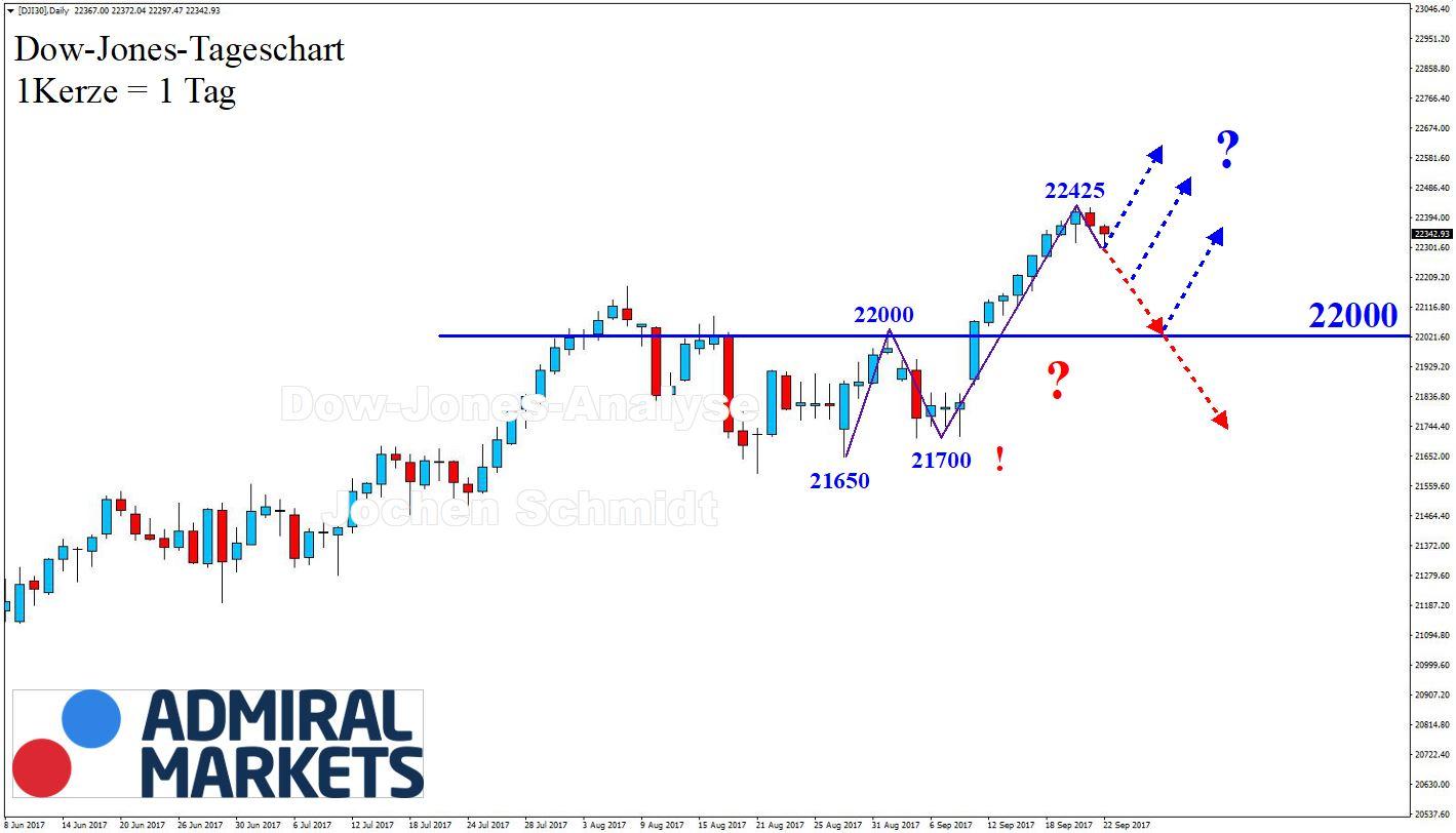 Dow Jones CFD DJI30: Markttechnische Chartanalyse 23.09.2017