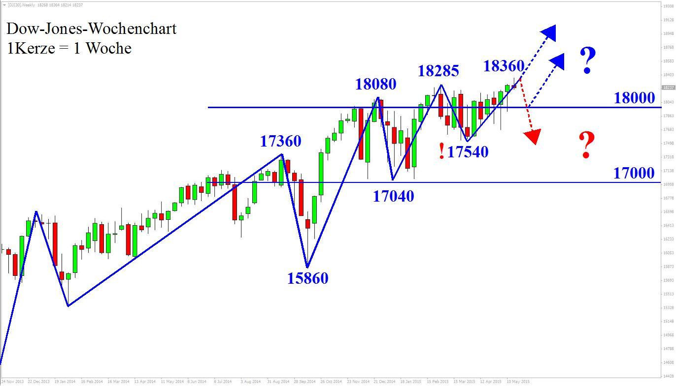 Dow Jones Wochenansicht: markttechnsiche Analyse