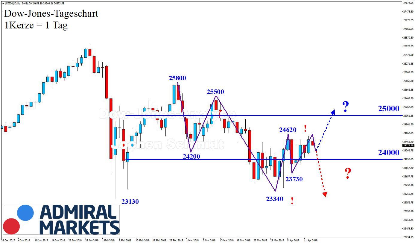 Dow Jones Chartanalyse nach Markttechnk 14.04.2018