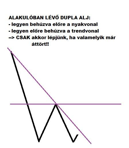 duplaalj trendvonallal