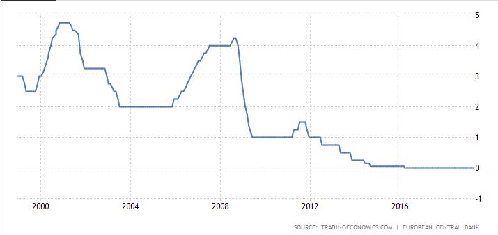 ECB úrokové sazby