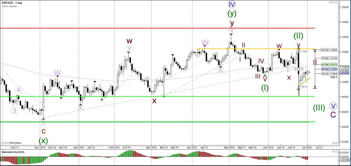 EUR-USD-dag-grafiek-wave analyse-04-07-2016