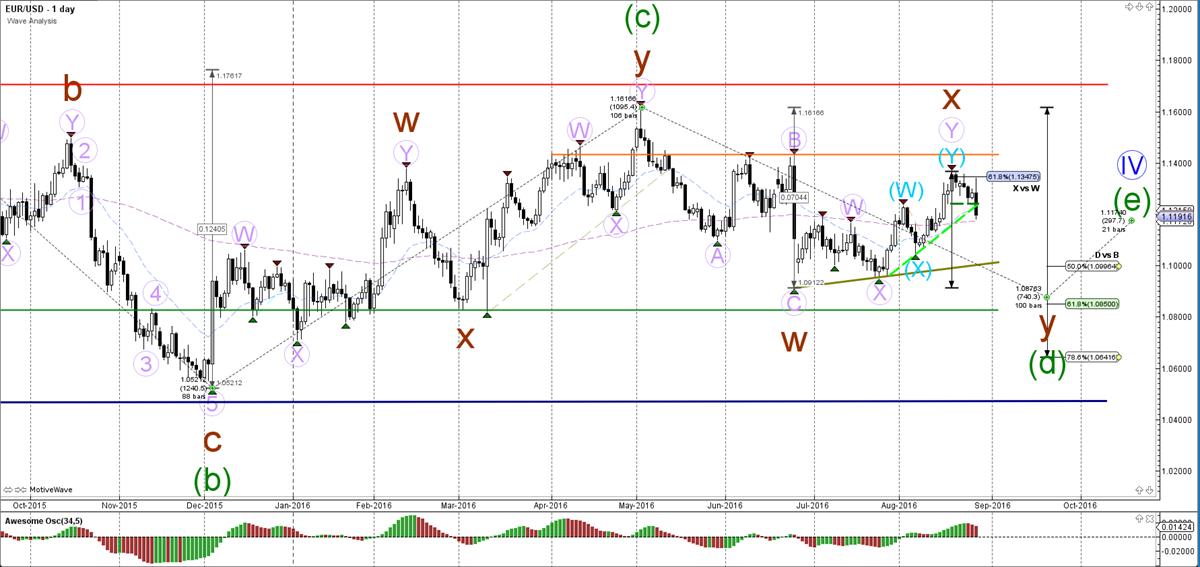 EUR-USD-dag-grafiek-wave analyse-29-08-2016