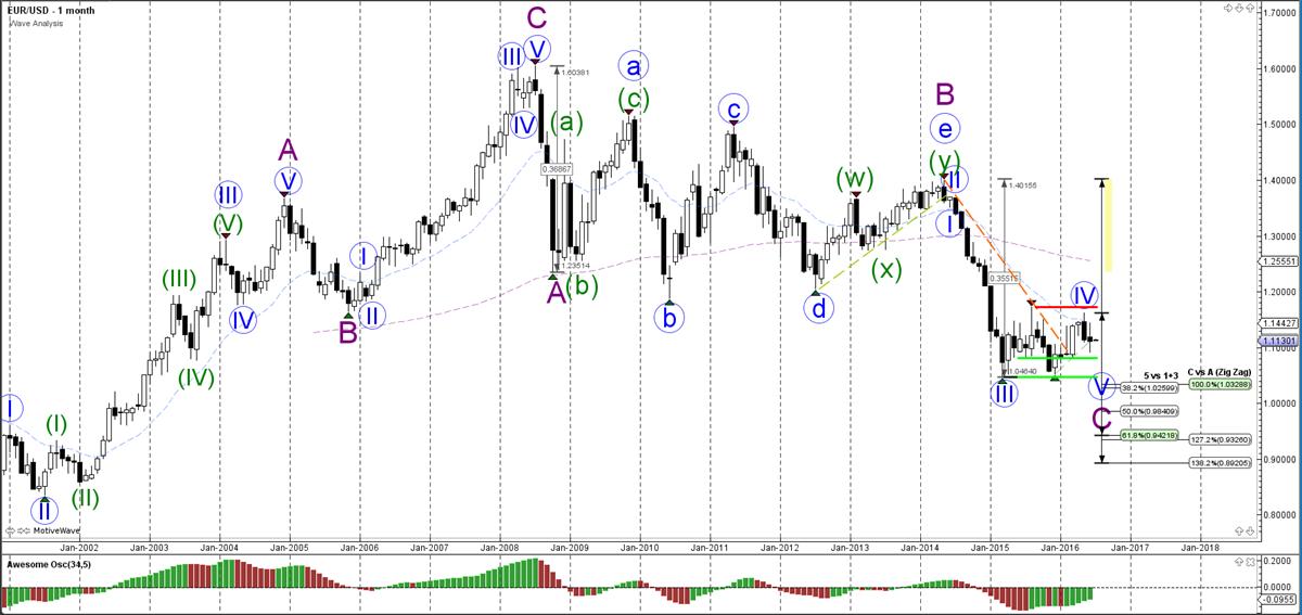 EUR-USD-maand-grafiek-wave analyse-04-07-2016