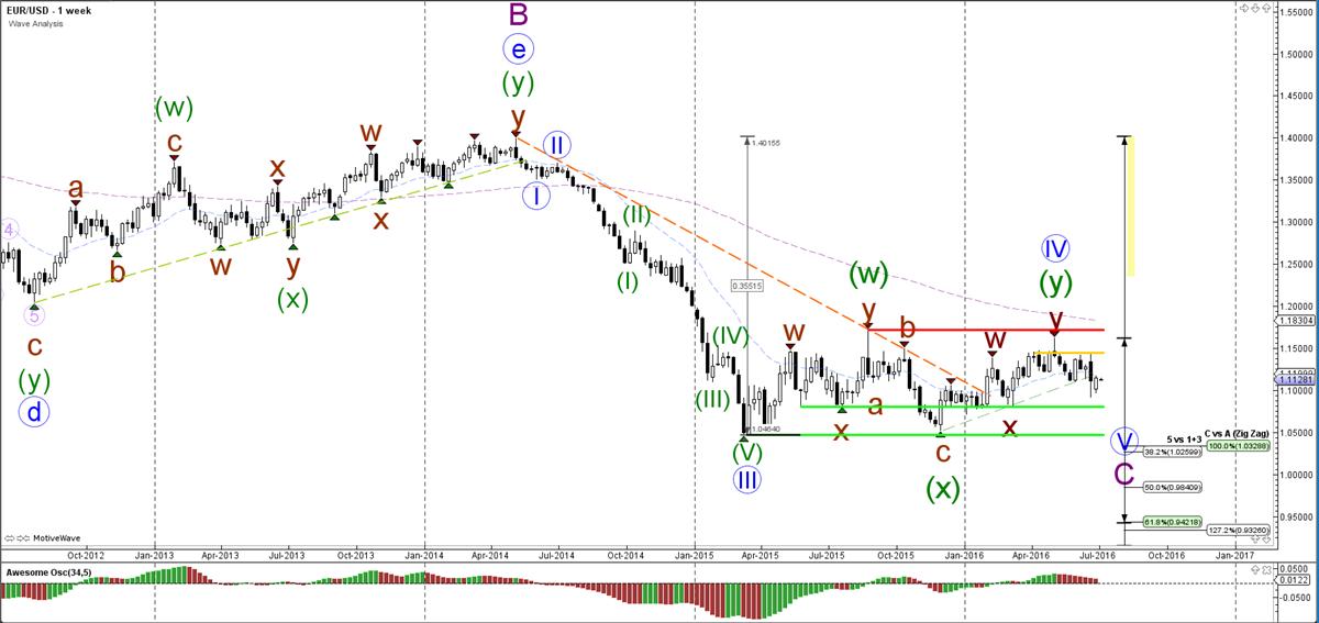 EUR-USD-week-grafiek-wave analyse-04-07-2016