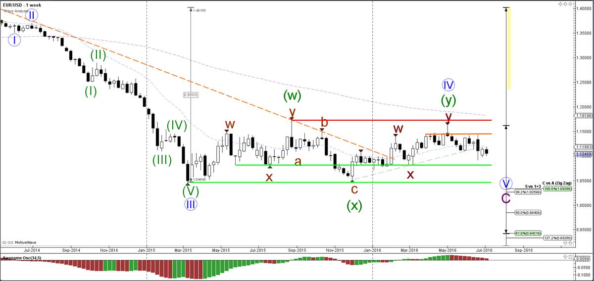 EUR-USD-week-grafiek-wave analyse-11-07-2016