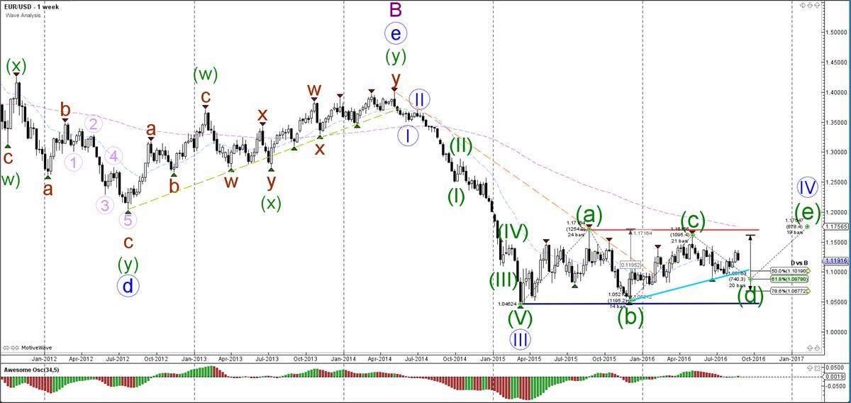EUR-USD-week-grafiek-wave analyse-29-08-2016