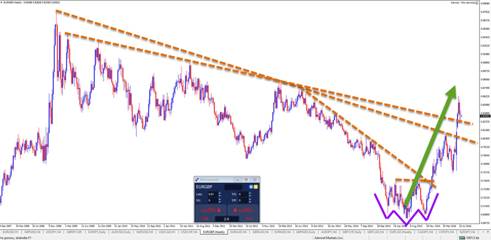 EURGBP-analyse-weerstand-doorbroken-door-sterk-momentum