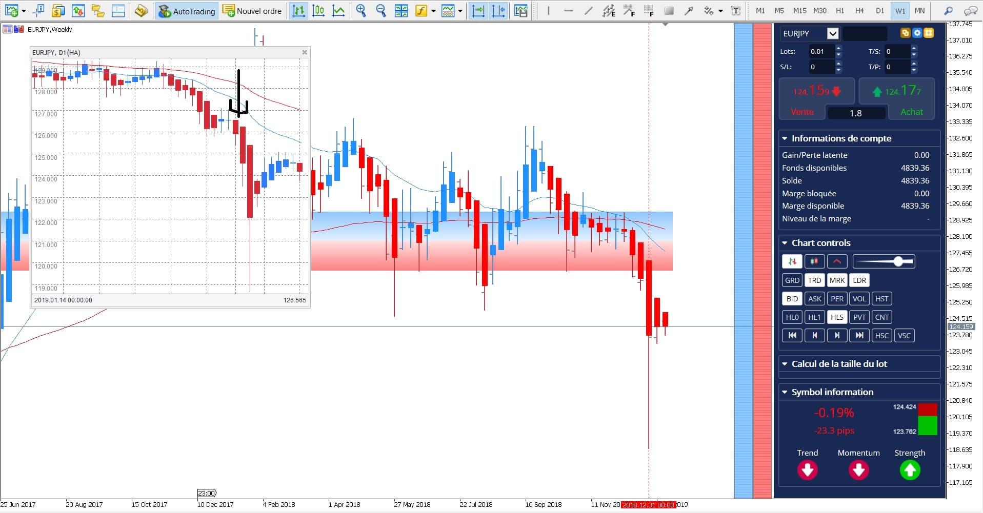 Swing Trade EUR JPY