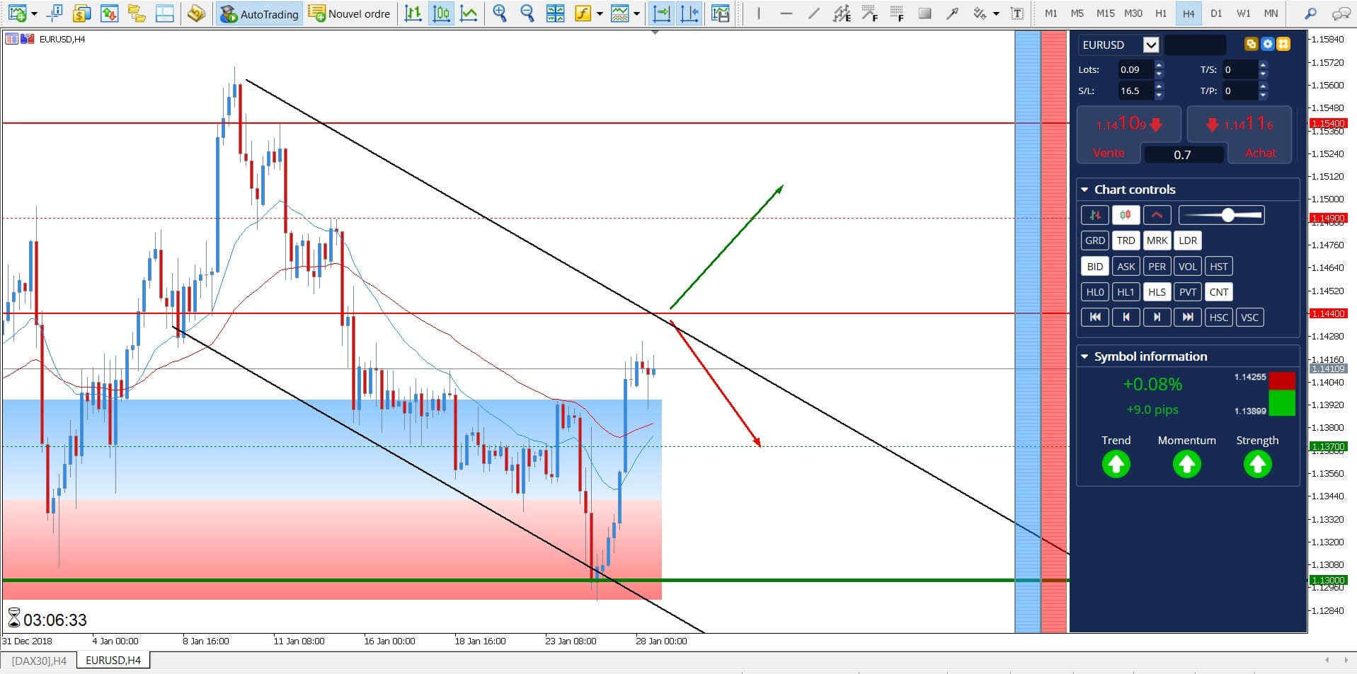 CFD EUR/USD