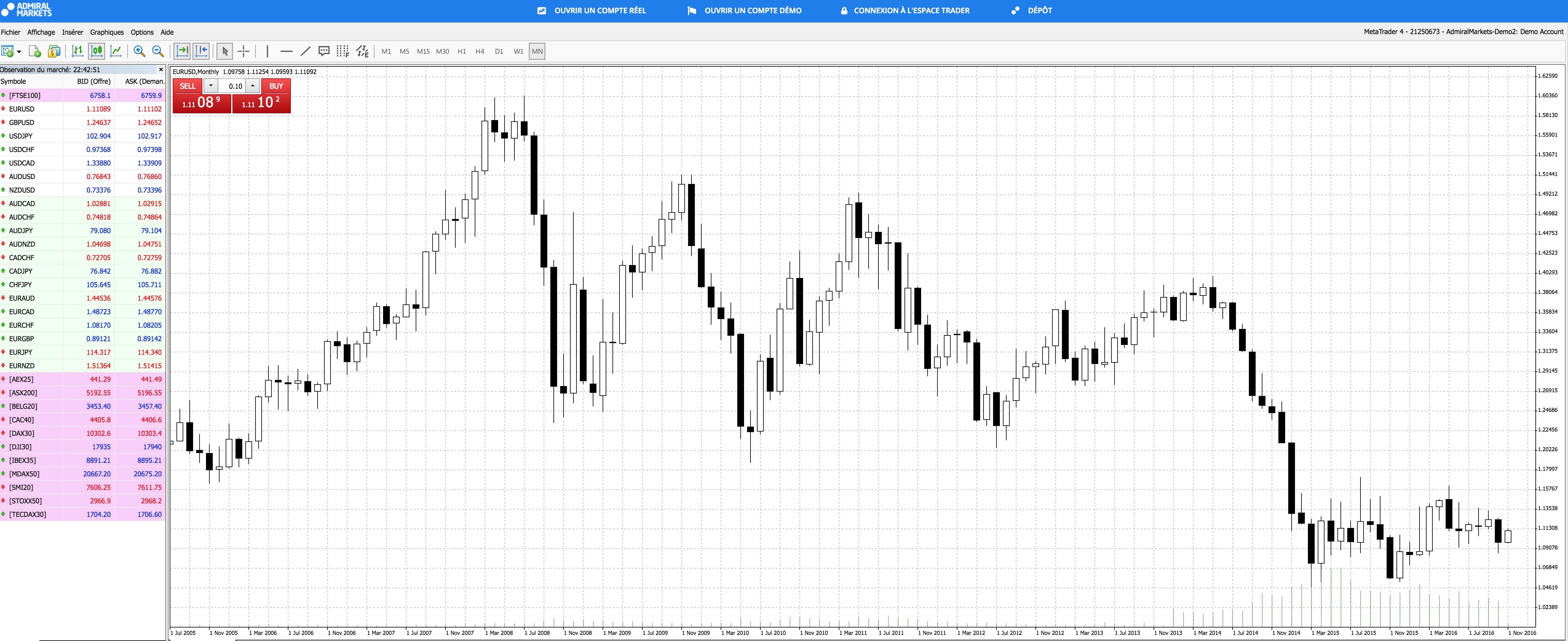 EURUSD cours et graphique plateforme de trading