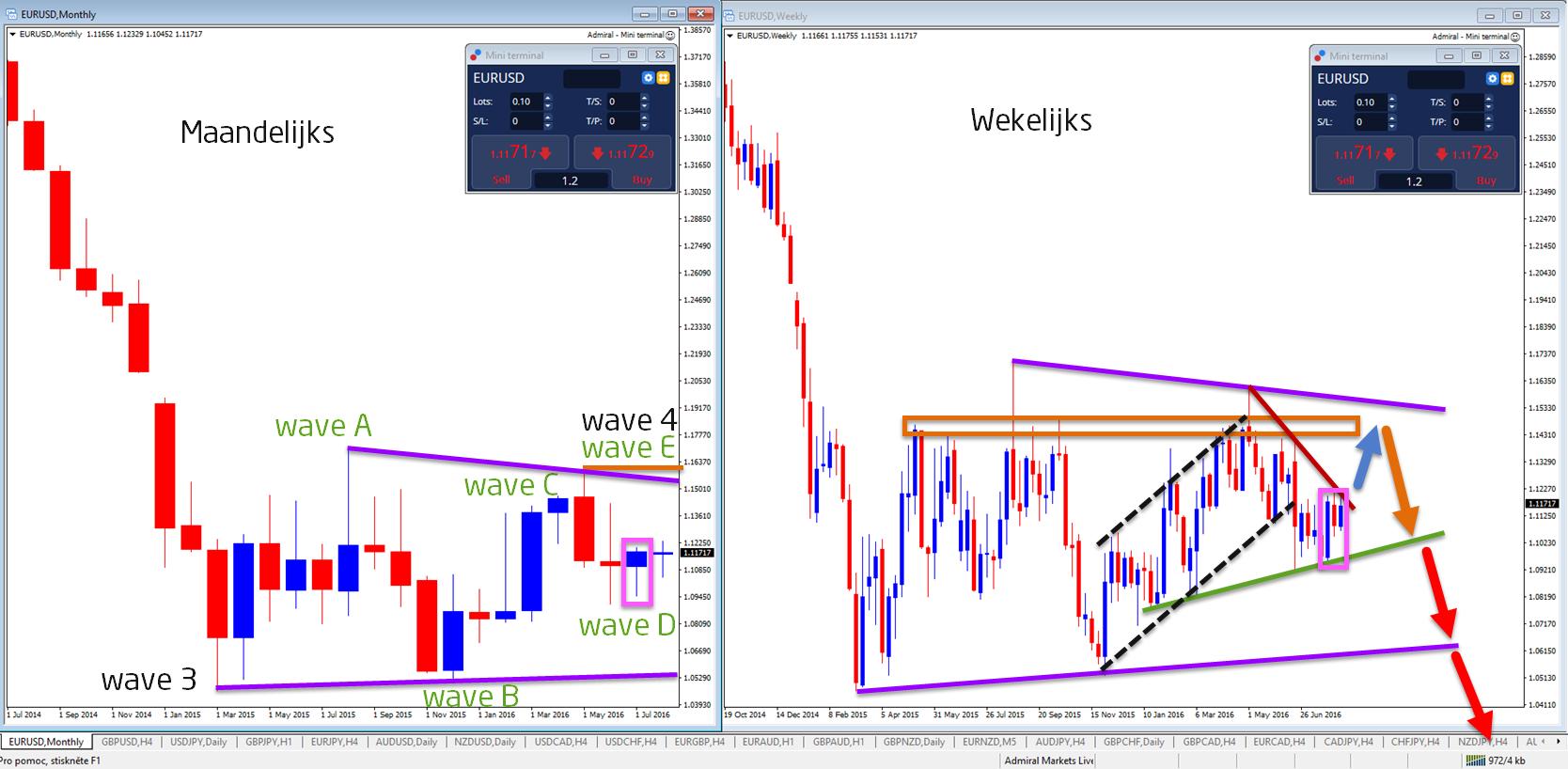 EUR/USD wekelijkse en maandelijkse grafiek