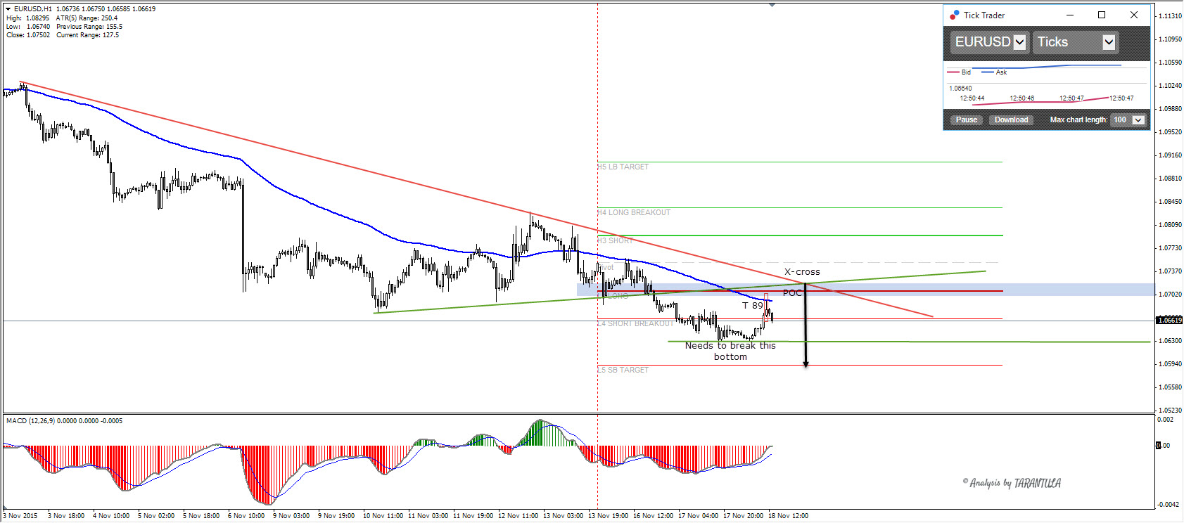 EURUSD proceeding with downtrend