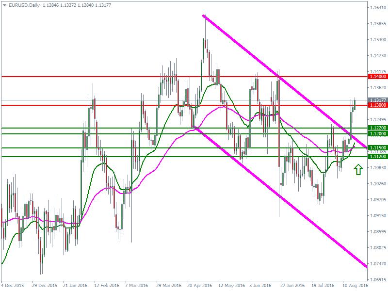 cours euro dollar