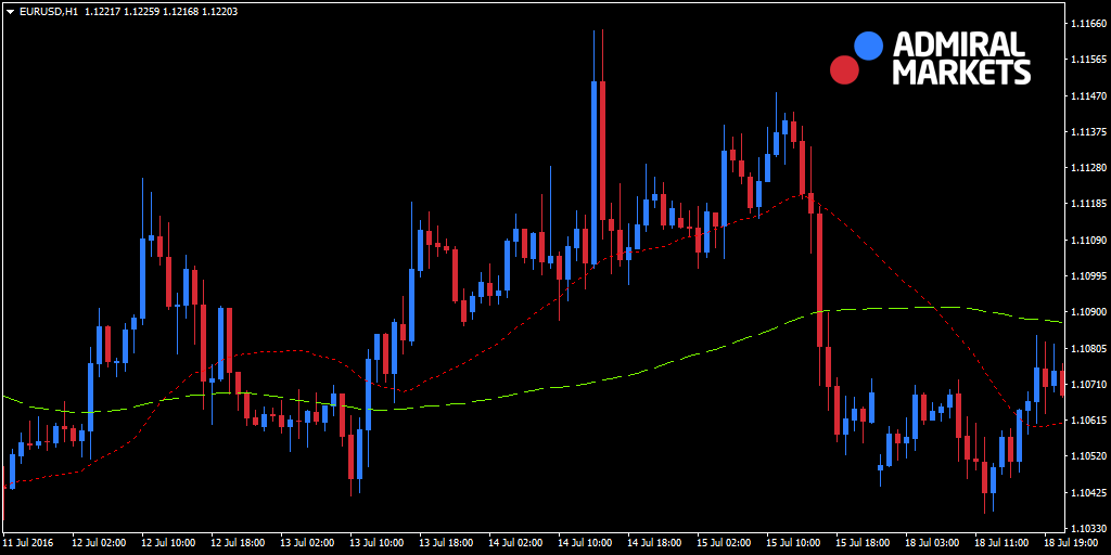 Moving Averages - MT4 Chart EURUSD