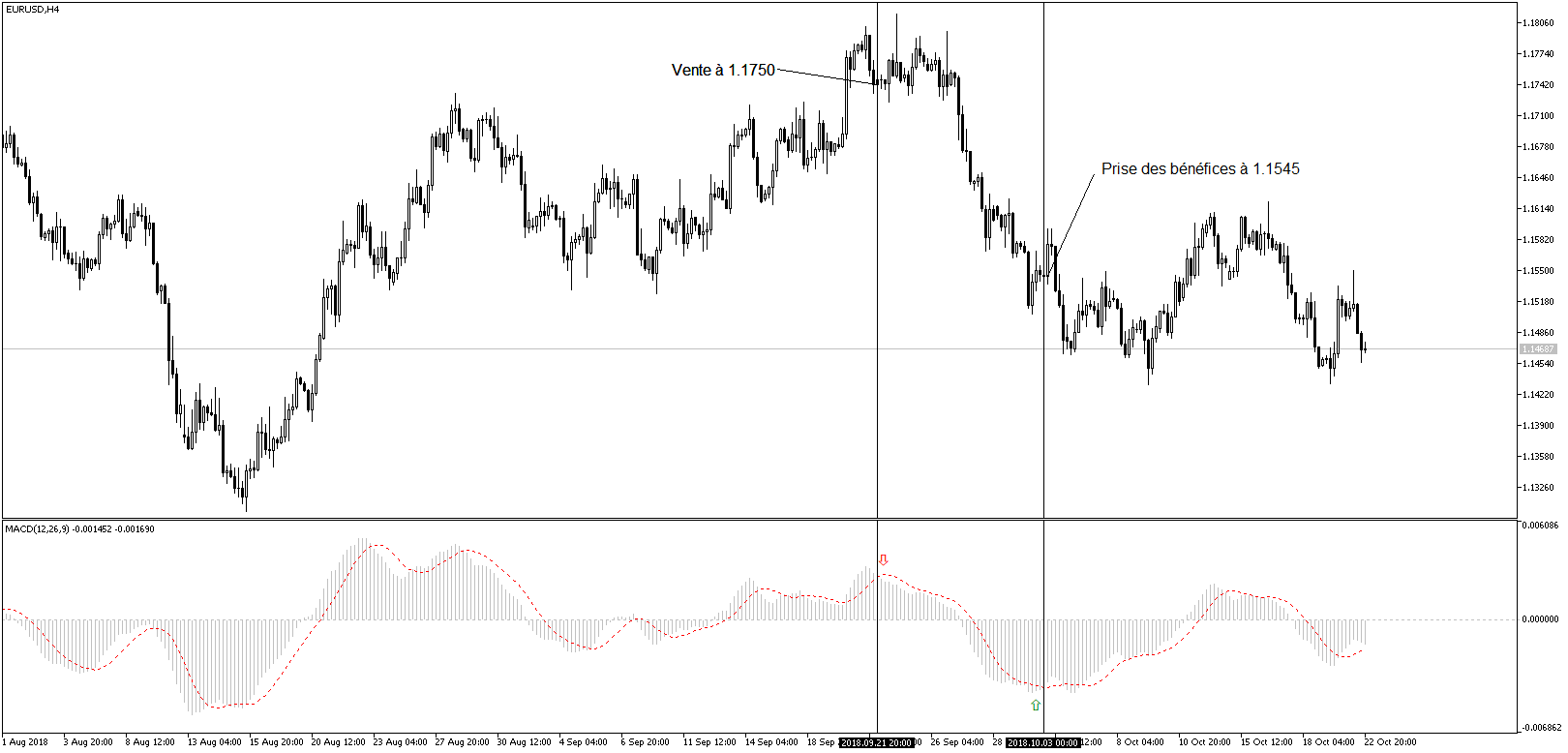 Exemple Trading MACD