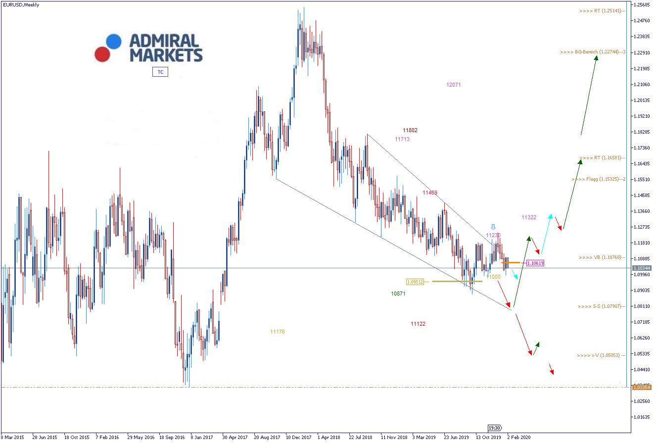 EURUSD Analyse von Admiral Markets