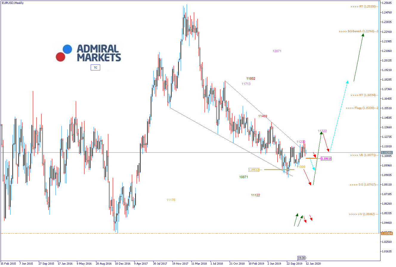 EURUSD Analyse am 15.01.2020