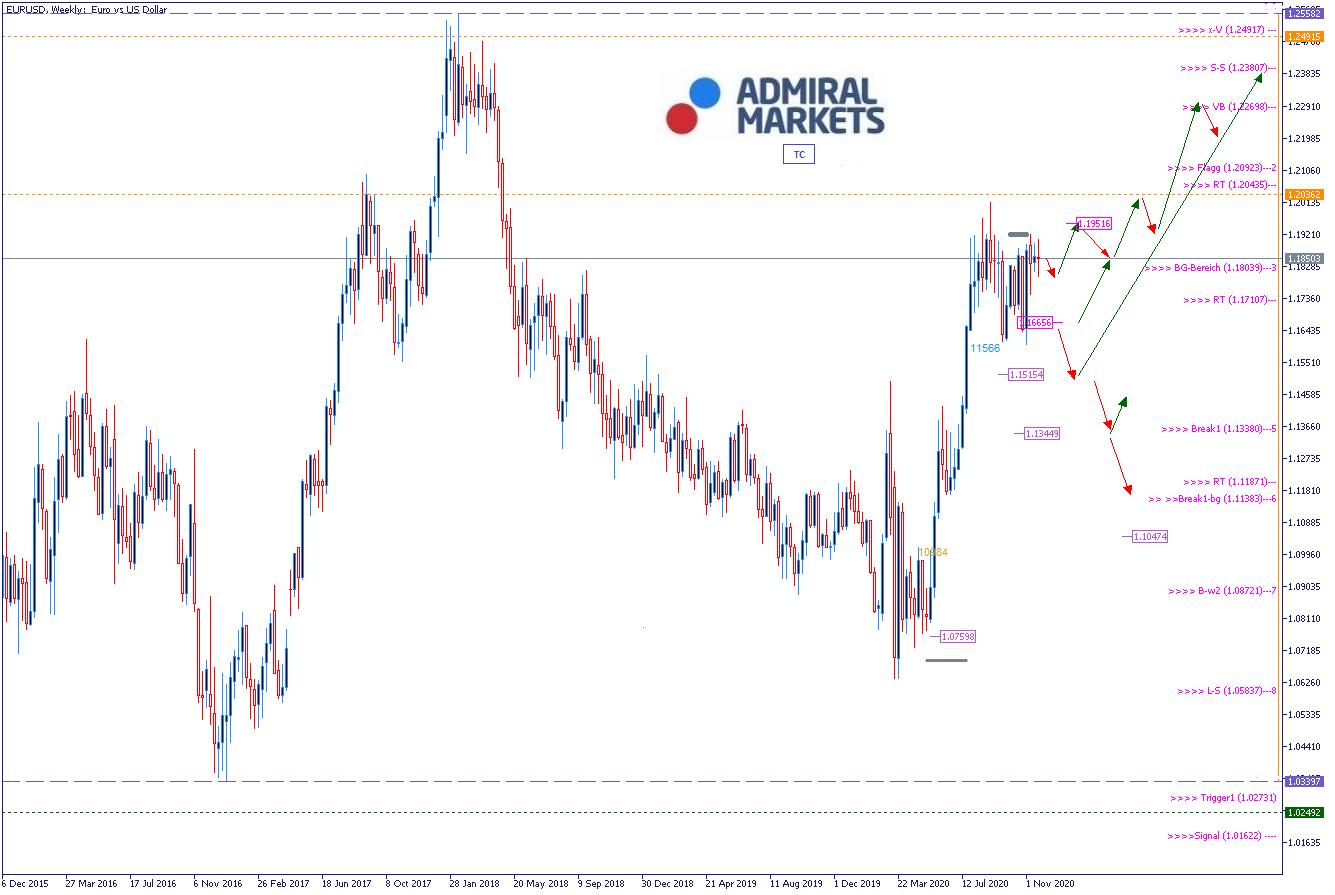EURUSD Analyse 25.11.2020
