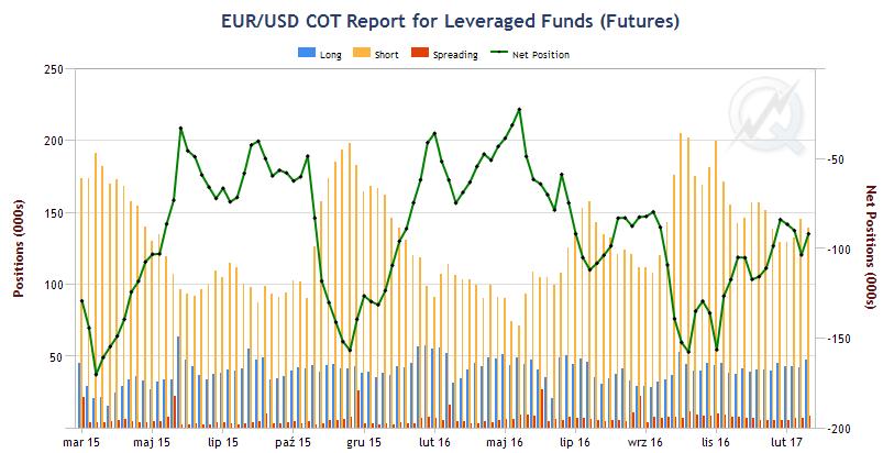 Pozycje Commitment of Traders EUR/USD
