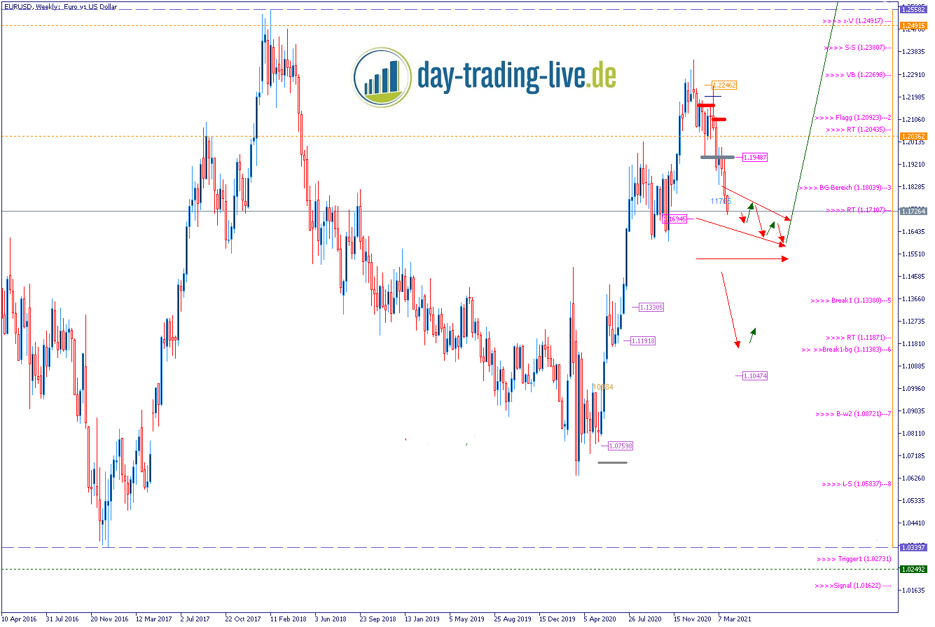 EURUSD Wochenausblick am 31.03.2021 - Forex Trading
