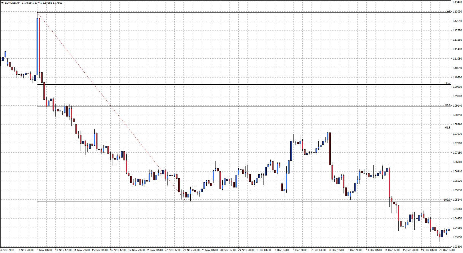 Fibonacci bajista en el gráfico diario del EURUSD en Metatrader 4 con Admiral Markets